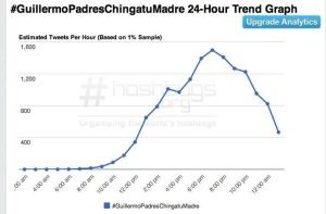Comportamiento por horas en el uso del hashtag.